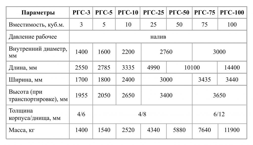 Технические характеристики наземных горизонтальных резервуаров