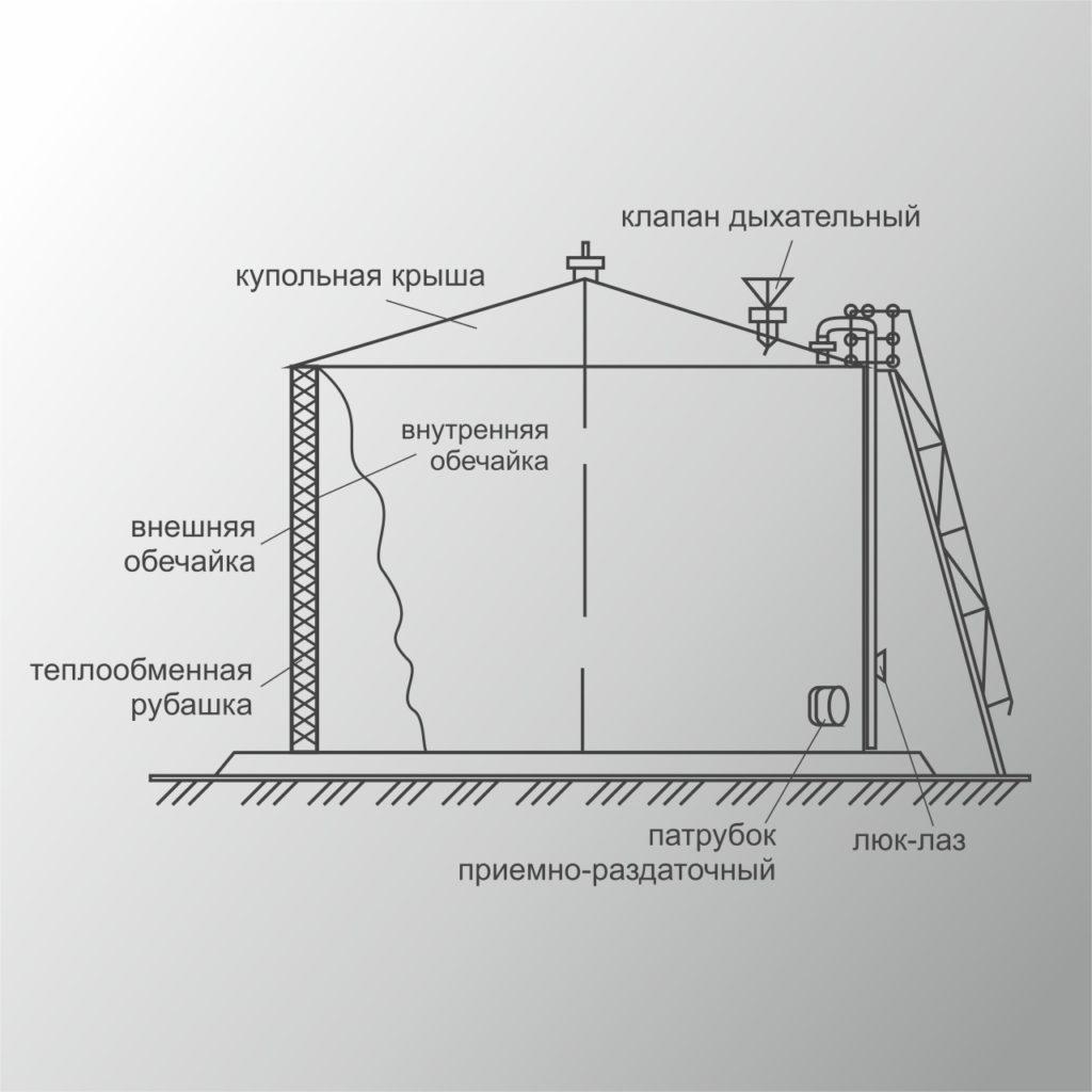 Двухслойные резервуары