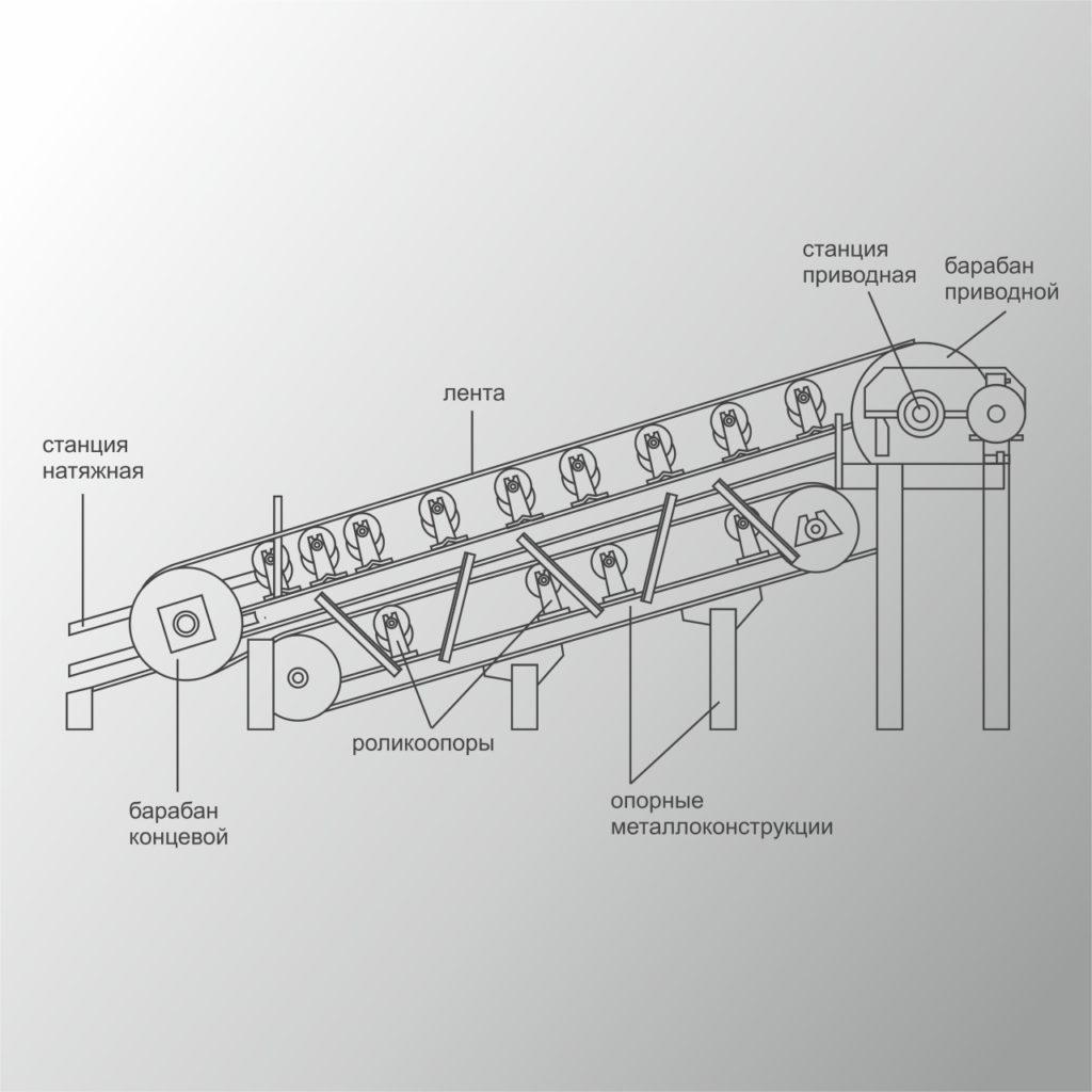 Ленточный конвейер