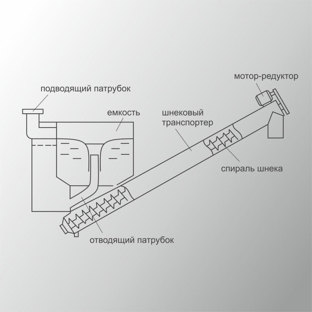 Песколовка