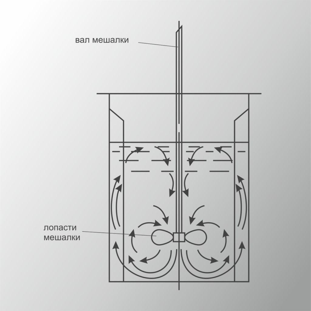 Пропеллерная мешалка