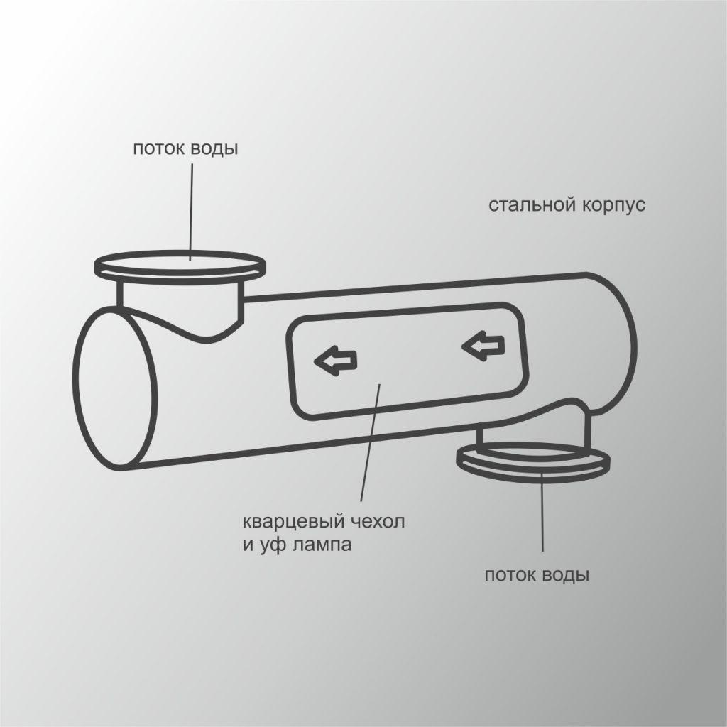 Система УФ обеззараживания